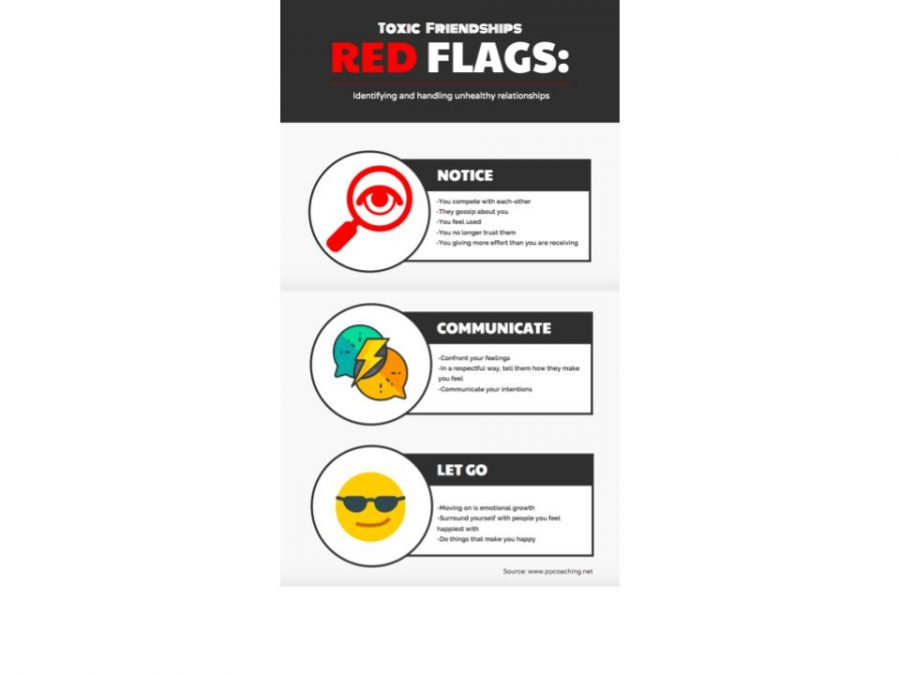 Red+flags+of+a+toxic+relationship+or+a+friendship+include+all+of+these+above.+It+is+important+to+be+aware+of+these+factors+when+continuing+on+with+a+relationship.+