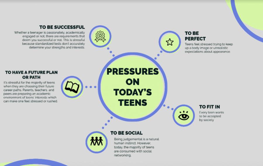 The psychology behind teen pressures