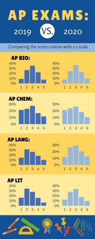 AP exam scores have same national results as past years despite online learning