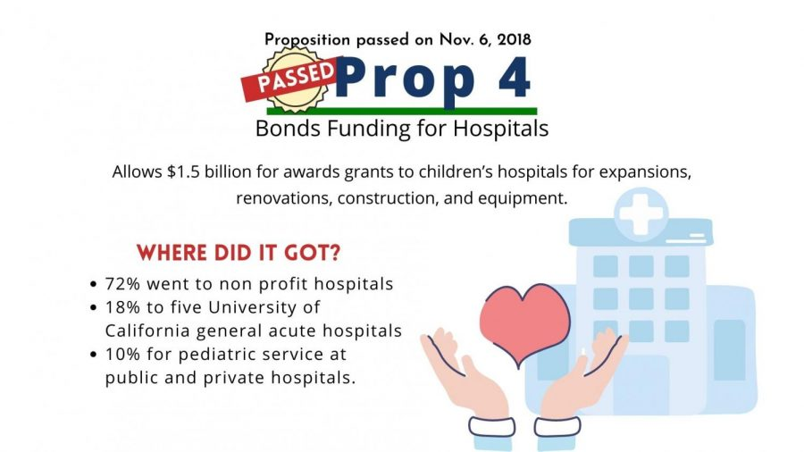 Prop 4: Children's hospital bonds initiative