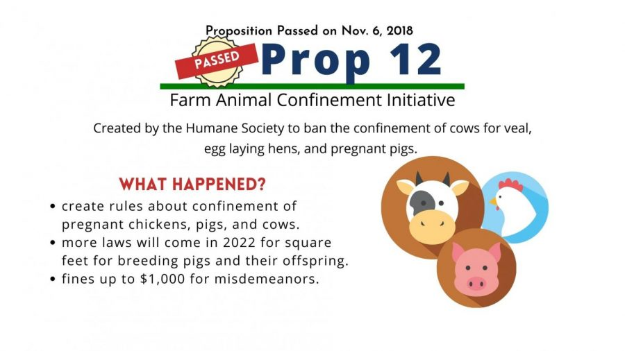 Proposition 12 limits the confinement of farm animals.