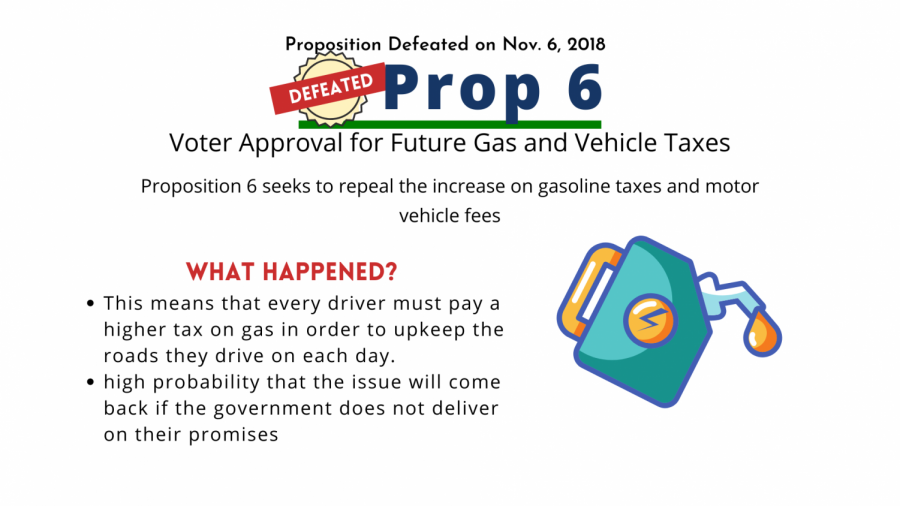 Prop 6 aimed to approve lowering gas and vehicle taxes.