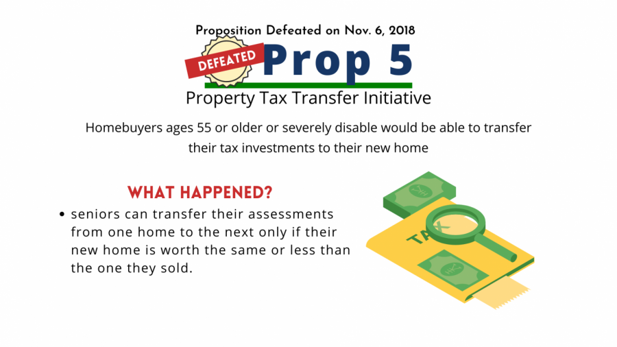 Prop 5 aimed to allow seniors to transfer their tax assessments from an old home to a new home.