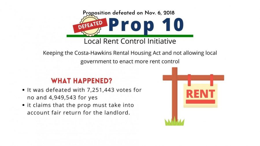 Voters rejected Proposition 10 in 2018.