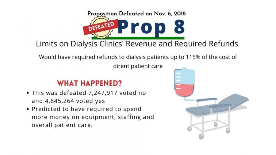 Prop 8 called for dialysis clinics' limiting revenue and requiring refunds for patients.