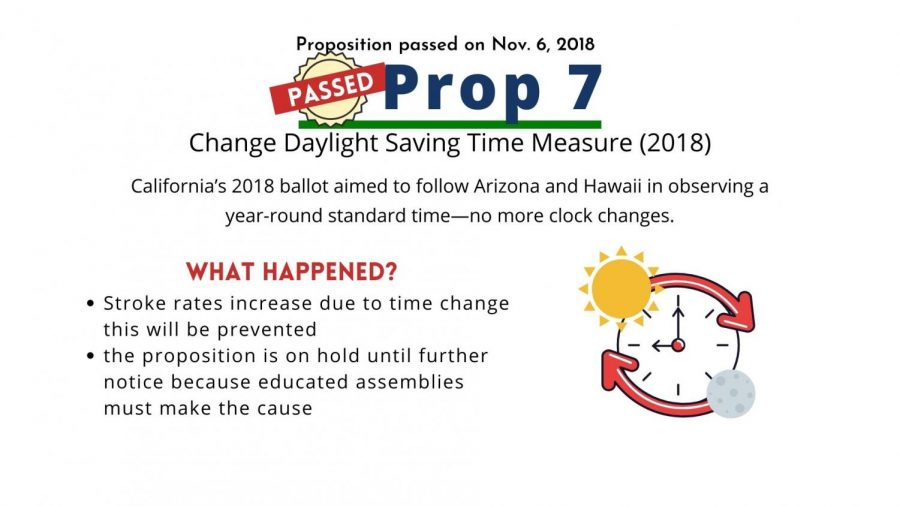 Prop 7 will change daylight saving time to be year-round standard time.