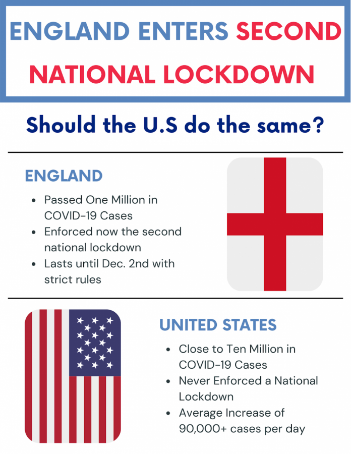 England enters a new lockdown, should the U.S. do the same?