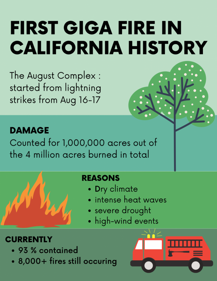 First giga fire in California history