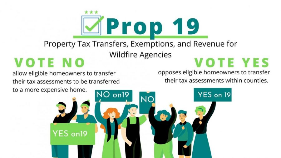 Prop 19 would change certain property tax rules.