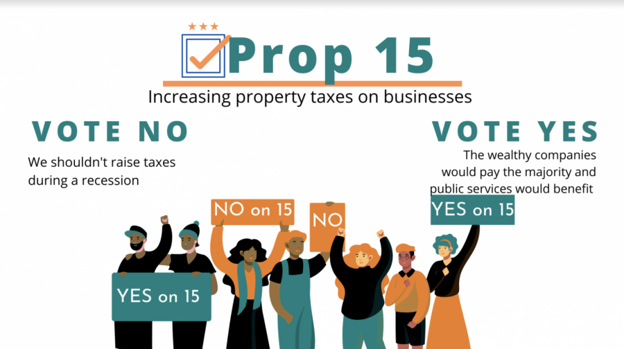 Prop 15 increases funding for public schools, community colleges, and local government services.