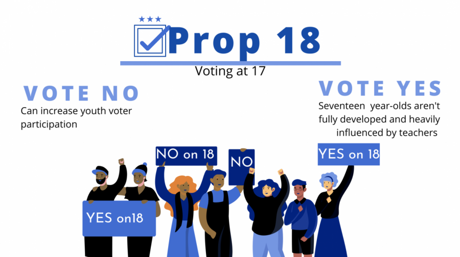 Prop 18 would include new, younger, voters in primary and special elections.