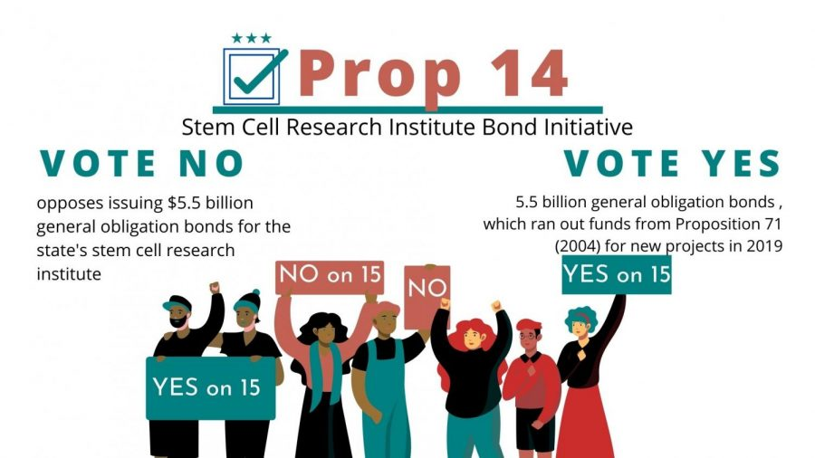 Prop 14: Possible $5.5 billion to stem cell research