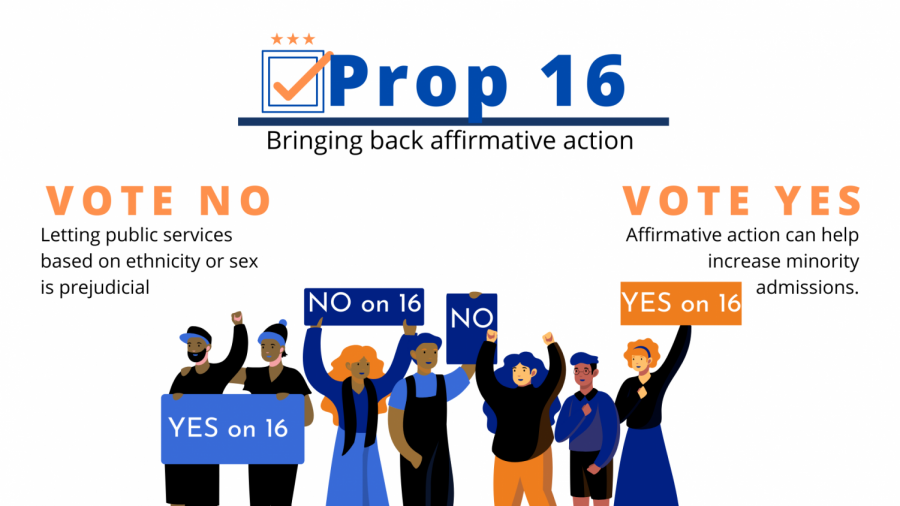 Prop 16 aims to end discrimination.