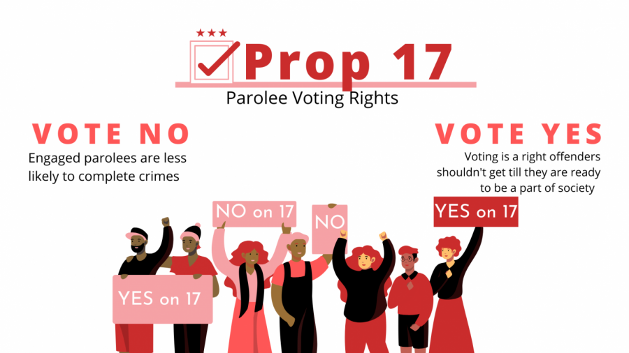 Prop 17: Do former felons on parole deserve the right to vote?