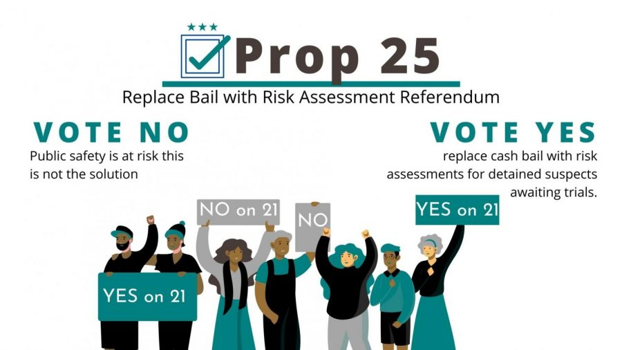Prop 25 eliminates the need for people to pay bail to be released from jail.
