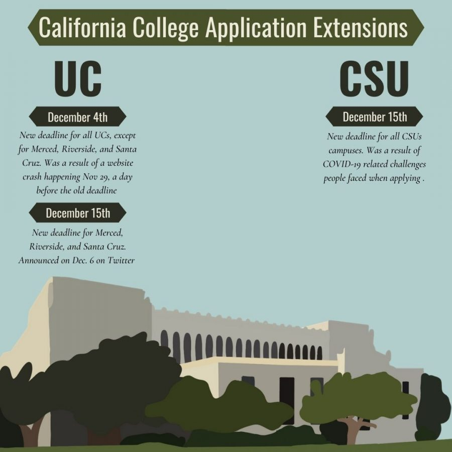 Deadlines for both UCs and CSUs have been pushed back this year.