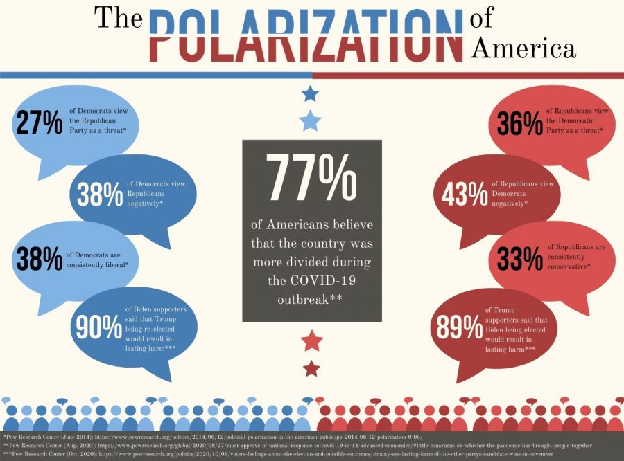 The polarization of the United States: Can our generation ever find a middle ground?