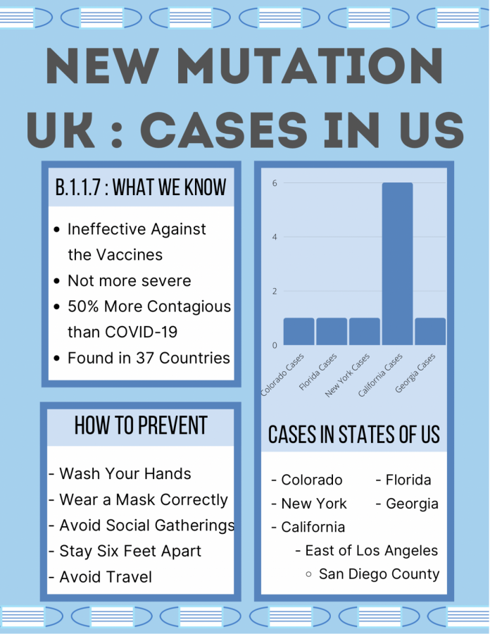 New Mutation Rampant in the UK : Cases in the US
