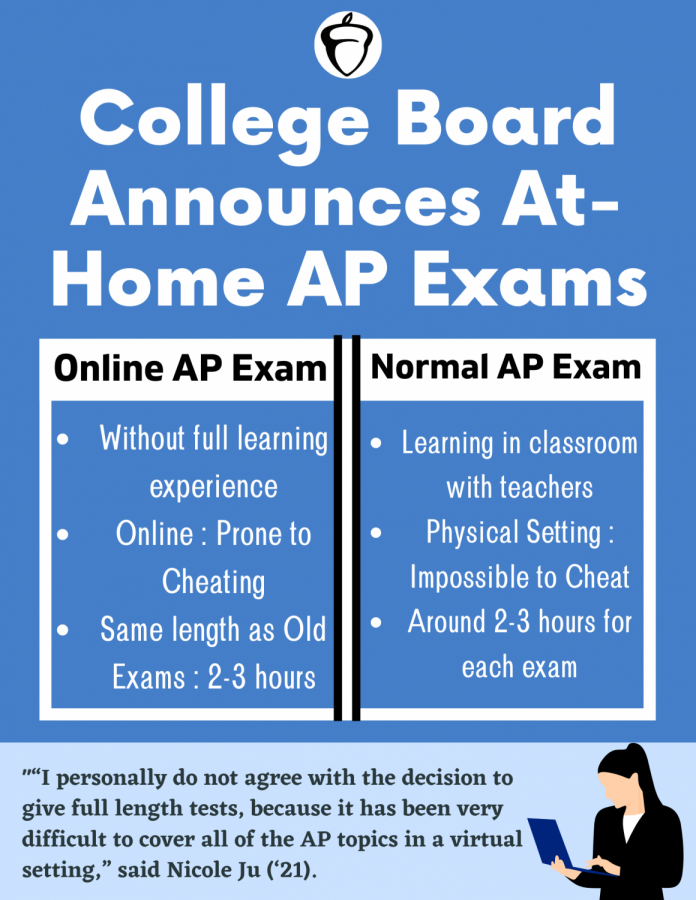 College Board announces full-length at-home AP tests
