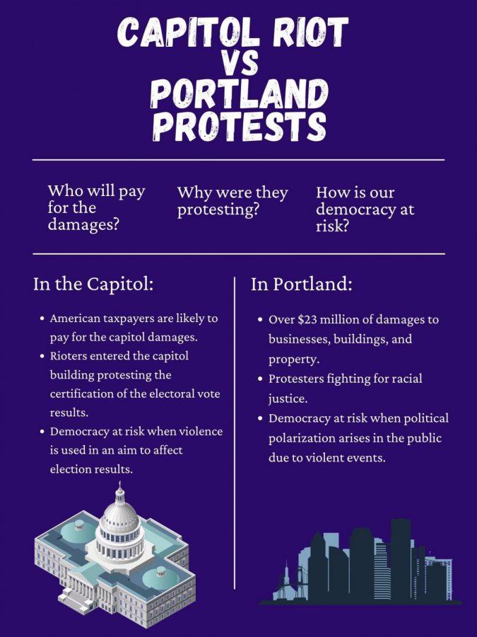 Unlawful protests destroy American democracy when violence arises.