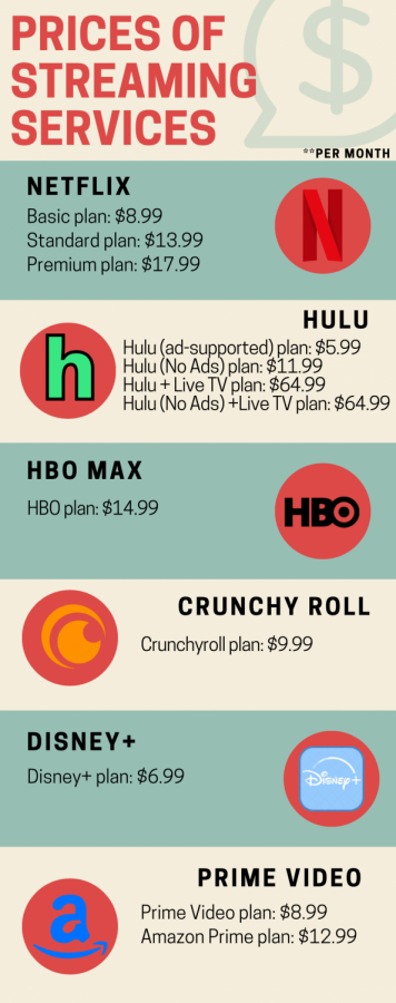 Every streaming service has its perks, with prices ranging from $5.99 to $64.99 a month.