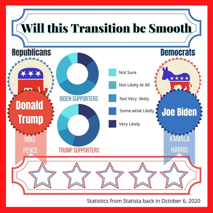 Most people, Democrats and Republicans, are unsure if this transfer of power will be smooth.