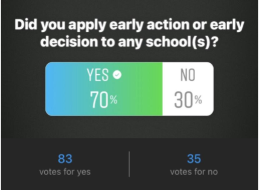 In a survey conducted of 118 Amador Valley High School seniors, 70% stated that they applied to a university through early action or early decision admissions.