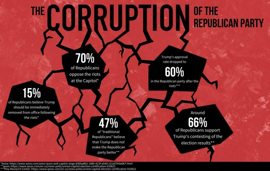 The Corruption of the Republican Party