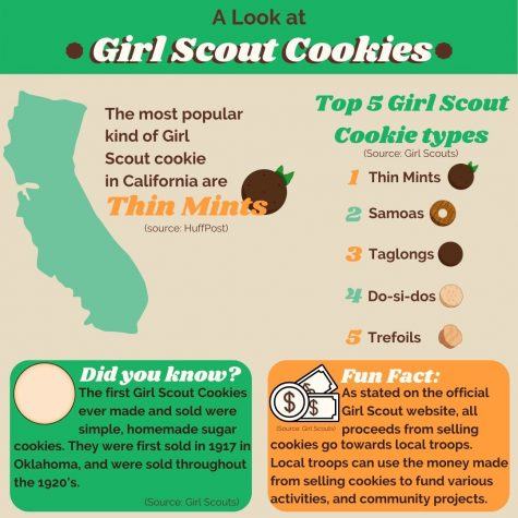 An infographic showing a more in-depth look into Girl Scout cookies, from the most popular flavors, to the history of selling Girl Scout Cookies.