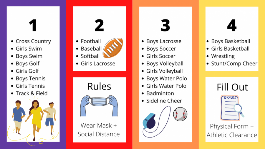 Above are the list of sports returning and what their they will be allowed to return in.
