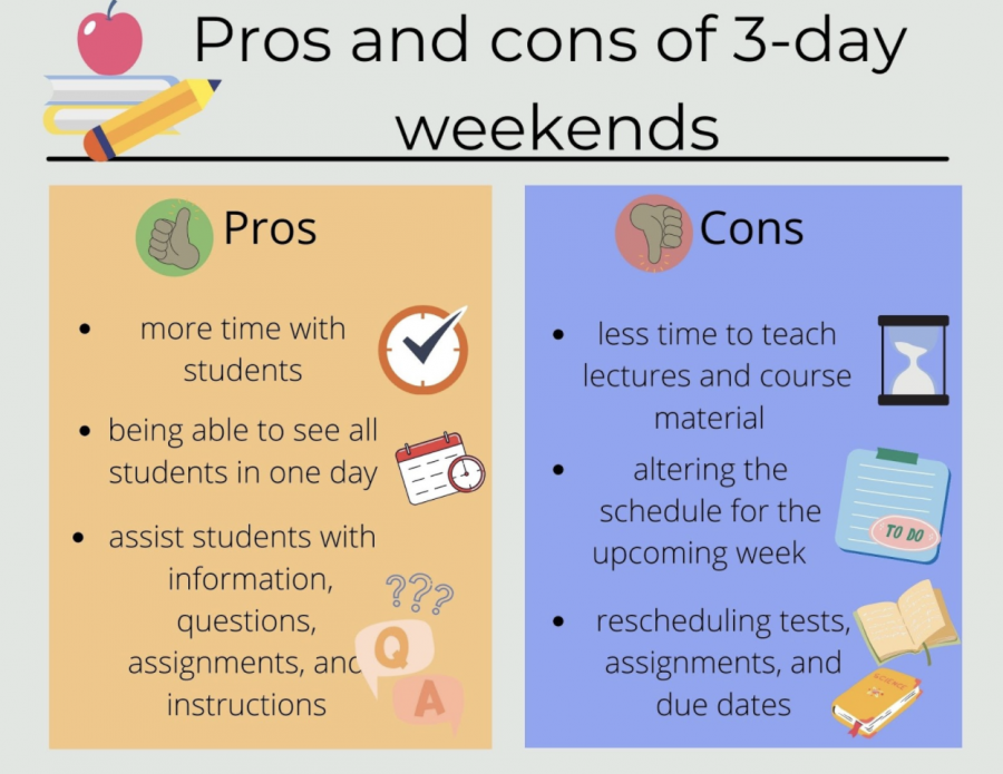 How do three-day weekends affect online learning?