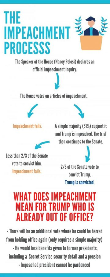 In his second impeachment trial, Trump will be represented by David Schoen and Bruce Castor.
