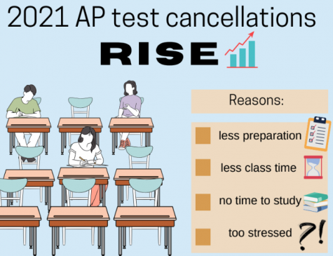 2021 AP test cancellations rise amidst full test announcement