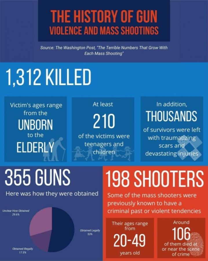 45 mass shootings occurred in the US in just one month.