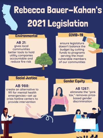 Rebecca Bauer-Kahan's 2021 Legislation