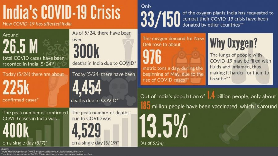 Around 26.5 Million total COVID cases have been recorded in India.