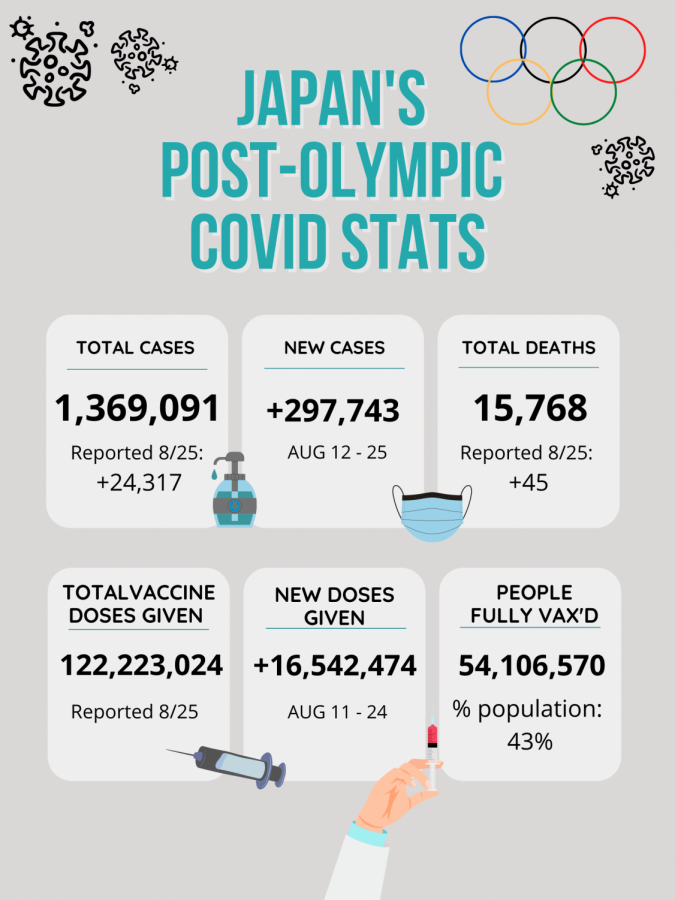 Japan's Covid-19 statistics continue to rise in all sectors: total cases, new cases since August 12th, total deaths, total vaccine doses given, new doses given since August 11th, and the number of people fully vaccinated.
