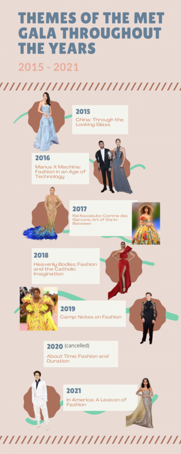 Favorite looks from Met Gala 2021